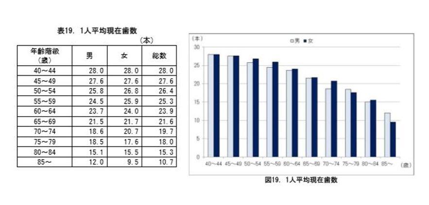 三好歯科 自由が丘ブログデータ厚生労働省の残存歯数グラフ